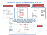 Design your Southern strategy as easy as 1-2-3